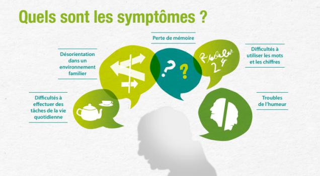 symptomes maladie alzheimer