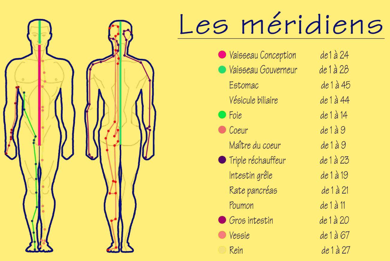 Meridiens Corps Shema