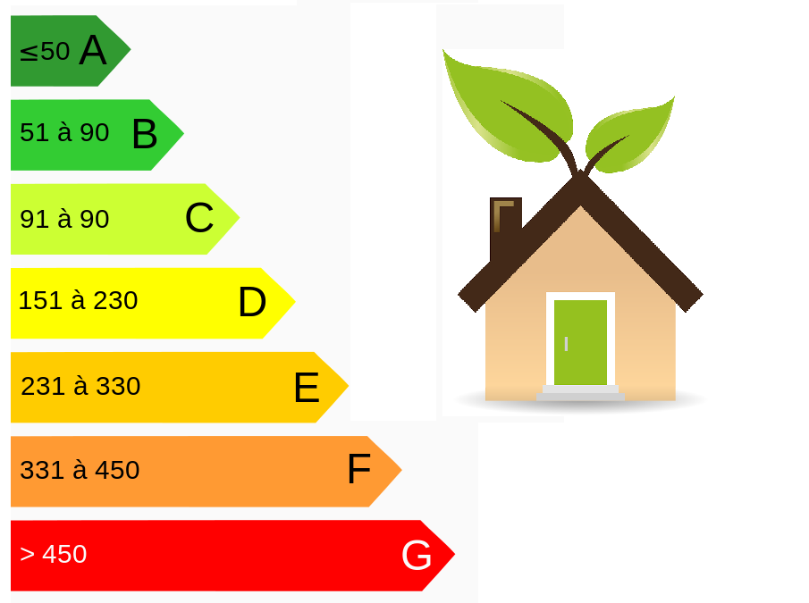 Classe Energetique A B C D E F G